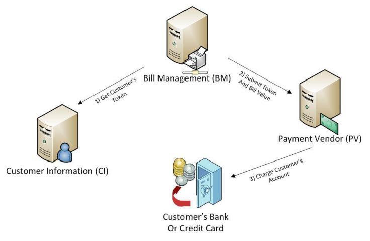 billing-flow